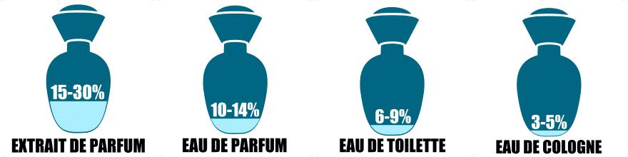 Männerdüfte: Vergleich von Verdünnungsklassen Parfüm